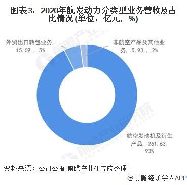 图表3:2020年航发动力分类型业务营收及占比情况(单位:亿元,%)