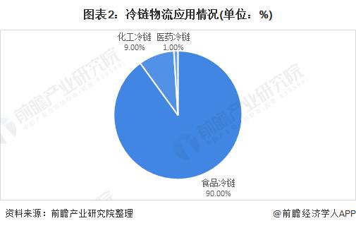 图表2:冷链物流应用情况(单位:%)
