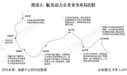 图表2:航发动力企业业务布局历程