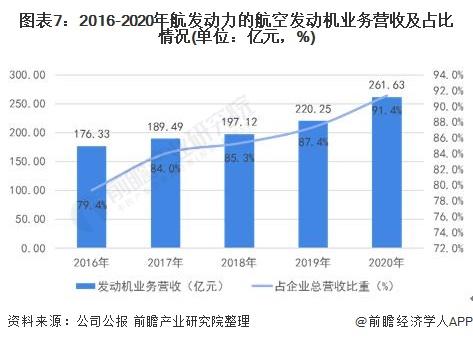 图表7:2016-2020年航发动力的航空发动机业务营收及占比情况(单位:亿元,%)