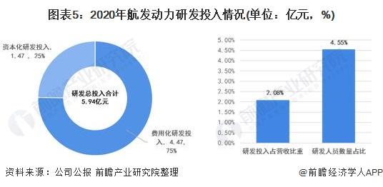 图表5:2020年航发动力研发投入情况(单位:亿元,%)