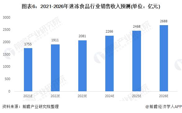 图表6:2021-2026年速冻食品行业销售收入预测(单位:亿元)