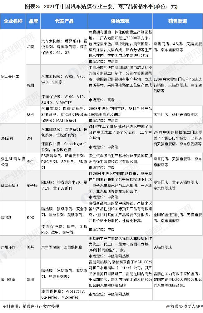 图表3:2021年中国汽车贴膜行业主要厂商产品价格水平(单位:元)