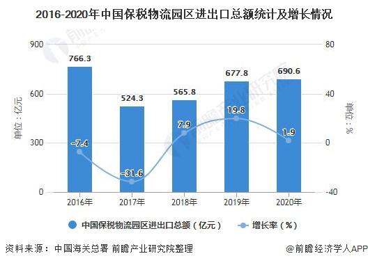 2016-2020年中国保税物流园区进出口总额统计及增长情况
