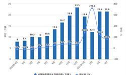 2021年1-4月中国新能源<em>汽车行业</em>产销规模统计分析 1-4月累计产销量均突破70万辆