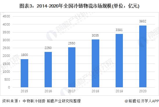 图表3:2014-2020年全国冷链物流市场规模(单位:亿元)