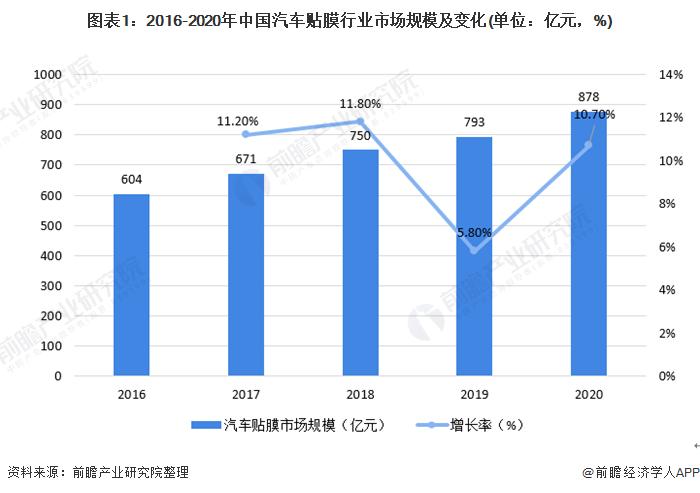图表1:2016-2020年中国汽车贴膜行业市场规模及变化(单位:亿元,%)