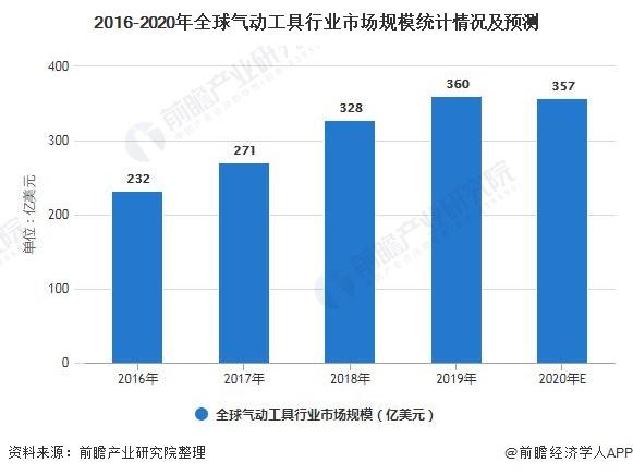 2016-2020年全球气动工具行业市场规模统计情况及预测