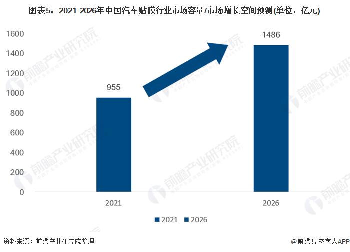 图表5:2021-2026年中国汽车贴膜行业市场容量/市场增长空间预测(单位:亿元)