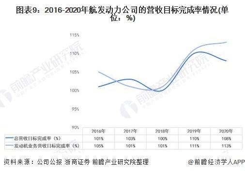 图表9:2016-2020年航发动力公司的营收目标完成率情况(单位:%)