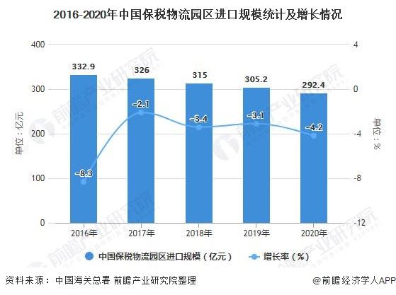 2016-2020年中国保税物流园区进口规模统计及增长情况
