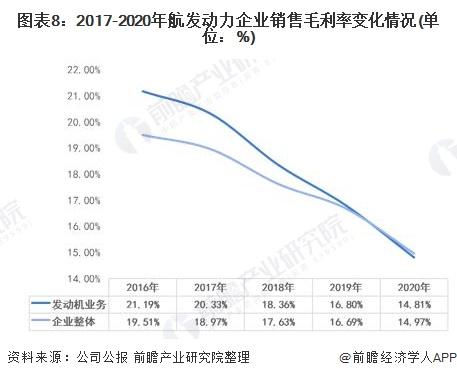 图表8:2017-2020年航发动力企业销售毛利率变化情况(单位:%)