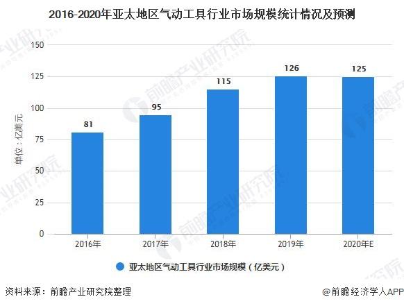 2016-2020年亚太地区气动工具行业市场规模统计情况及预测