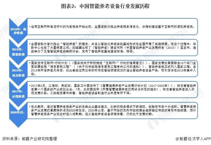 图表2:中国智能养老设备行业发展历程