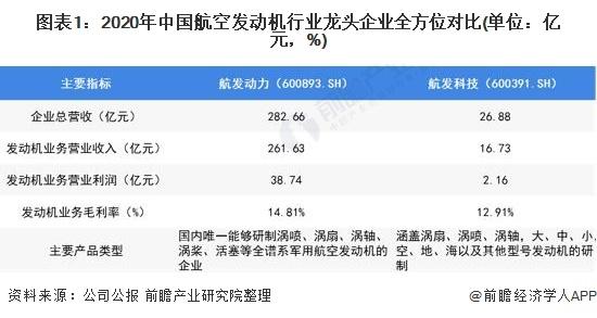 图表1:2020年中国航空发动机行业龙头企业全方位对比(单位:亿元,%)