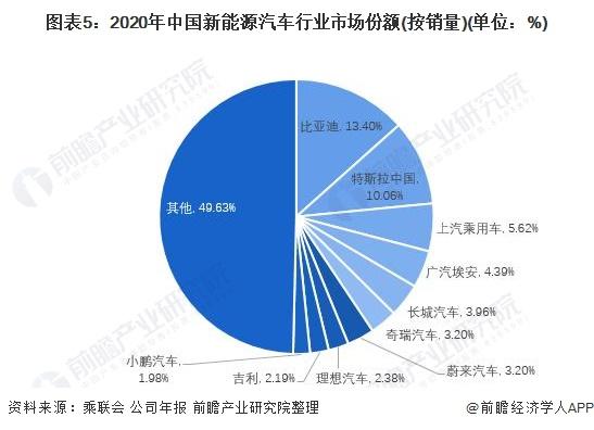 图表5:2020年中国新能源汽车行业市场份额(按销量)(单位:%)