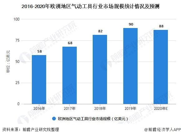2016-2020年欧洲地区气动工具行业市场规模统计情况及预测