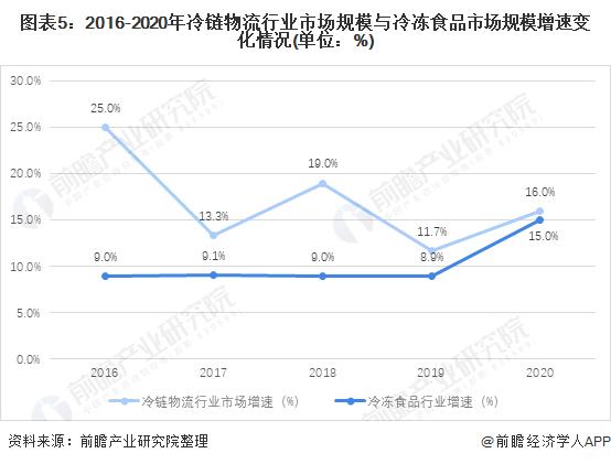 图表5:2016-2020年冷链物流行业市场规模与冷冻食品市场规模增速变化情况(单位:%)