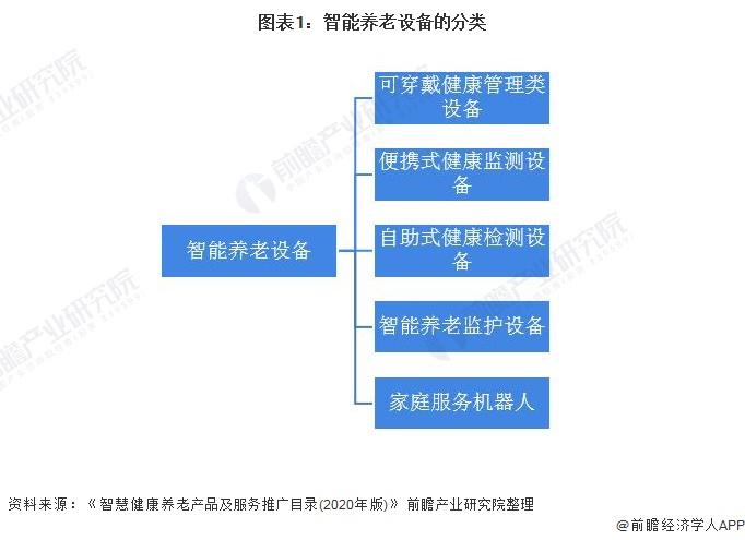 图表1:智能养老设备的分类