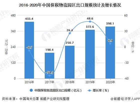 2016-2020年中国保税物流园区出口规模统计及增长情况