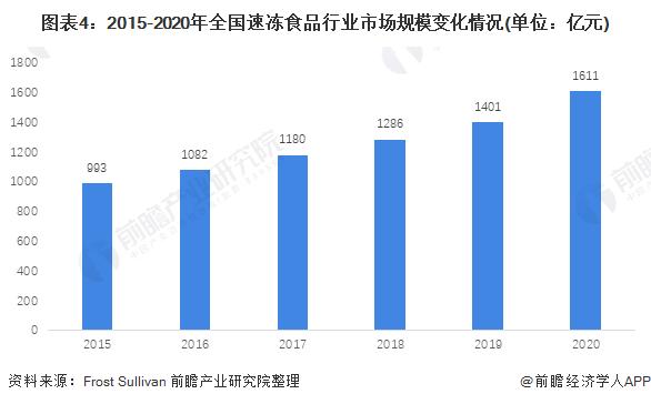 图表4:2015-2020年全国速冻食品行业市场规模变化情况(单位:亿元)