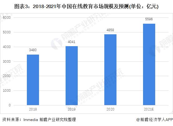 图表3:2018-2021年中国在线教育市场规模及预测(单位:亿元)