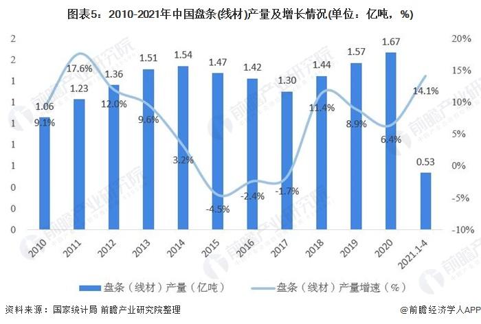 图表5:2010-2021年中国盘条(线材)产量及增长情况(单位:亿吨,%)