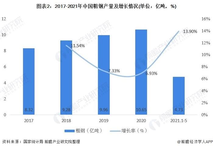 图表2:2017-2021年中国粗钢产量及增长情况(单位:亿吨,%)