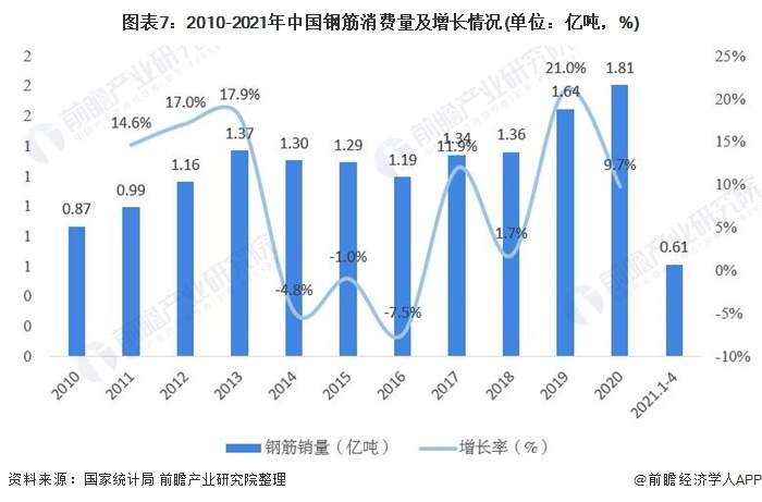 图表7:2010-2021年中国钢筋消费量及增长情况(单位:亿吨,%)