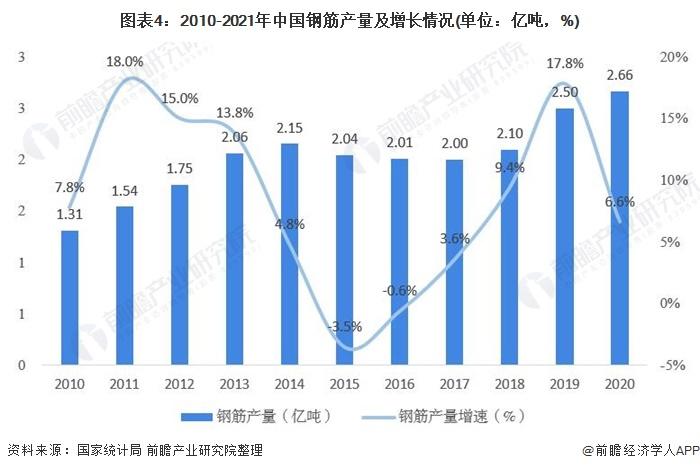 图表4:2010-2021年中国钢筋产量及增长情况(单位:亿吨,%)