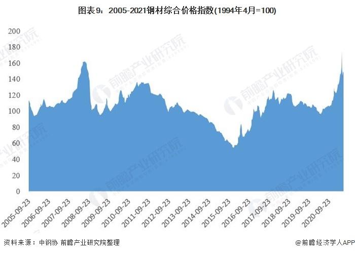 图表9:2005-2021钢材综合价格指数(1994年4月=100)