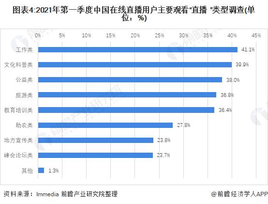 """图表4:2021年第一季度中国在线直播用户主要观看""""直播+""""类型调查(单位:%)"""