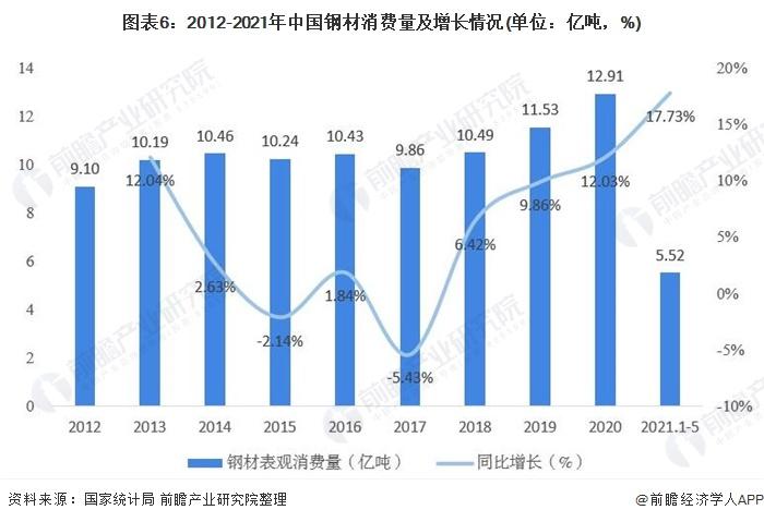 图表6:2012-2021年中国钢材消费量及增长情况(单位:亿吨,%)