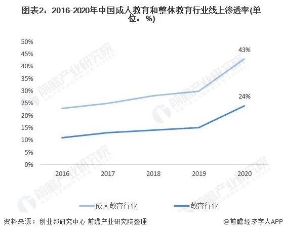图表2:2016-2020年中国成人教育和整体教育行业线上渗透率(单位:%)