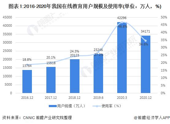 图表1:2016-2020年我国在线教育用户规模及使用率(单位:万人,%)