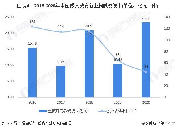 图表4:2016-2020年中国成人教育行业投融资统计(单位:亿元,件)