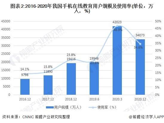 图表2:2016-2020年我国手机在线教育用户规模及使用率(单位:万人,%)