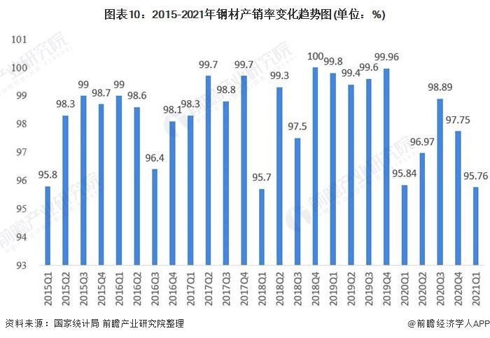 图表10:2015-2021年钢材产销率变化趋势图(单位:%)