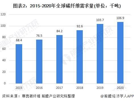 图表2:2015-2020年全球碳纤维需求量(单位:千吨)