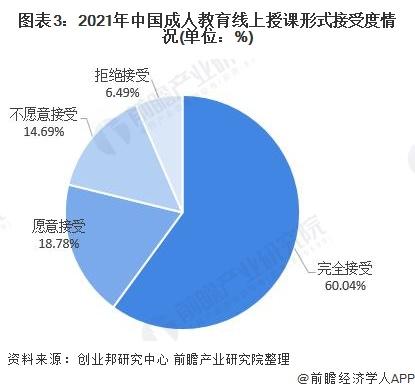 图表3:2021年中国成人教育线上授课形式接受度情况(单位:%)