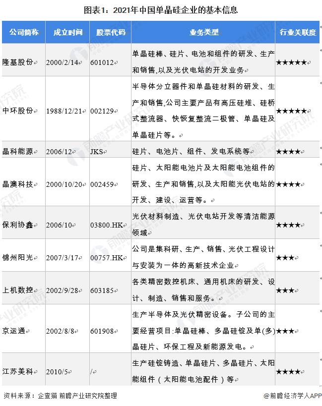 图表1:2021年中国单晶硅企业的基本信息