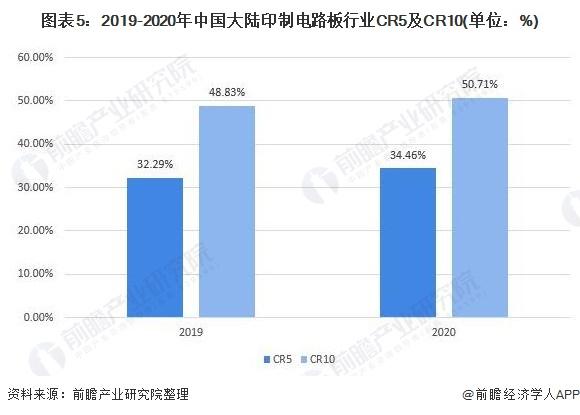 圖表5:2019-2020年中國大陸印制電路板行業CR5及CR10(單位:%)