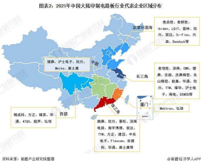 圖表2:2021年中國大陸印制電路板行業代表企業區域分布