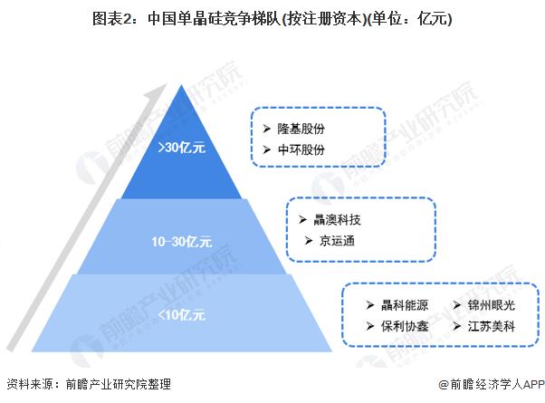 图表2:中国单晶硅竞争梯队(按注册资本)(单位:亿元)