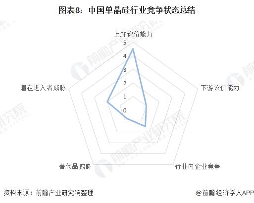图表8:中国单晶硅行业竞争状态总结