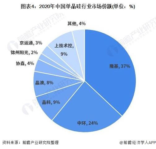 图表4:2020年中国单晶硅行业市场份额(单位:%)