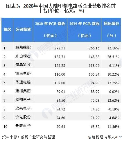 圖表3:2020年中國大陸印制電路板企業營收排名前十名(單位:億元,%)