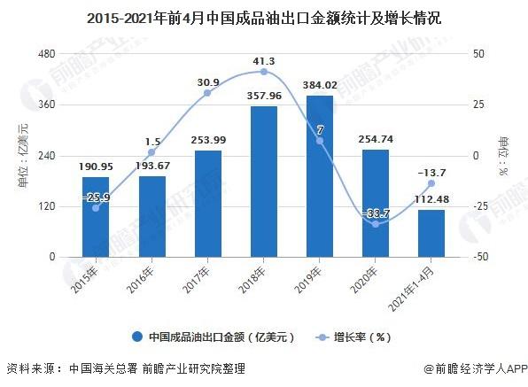 2015-2021年前4月中国成品油出口金额统计及增长情况