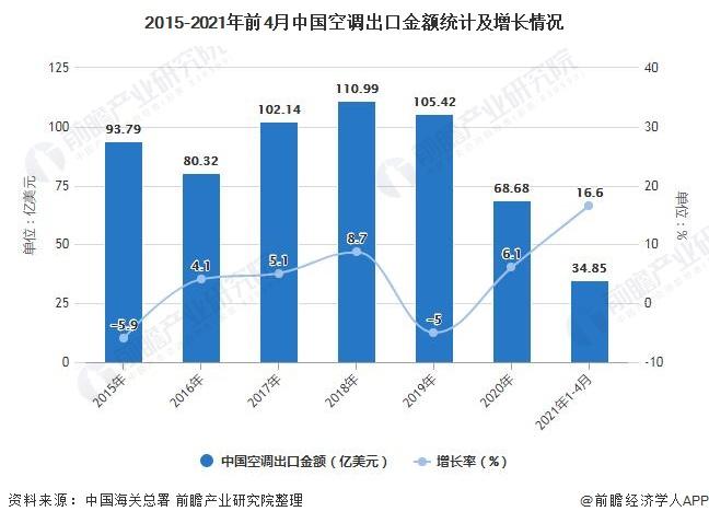 2015-2021年前4月中国空调出口金额统计及增长情况