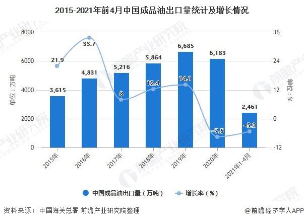2015-2021年前4月中国成品油出口量统计及增长情况